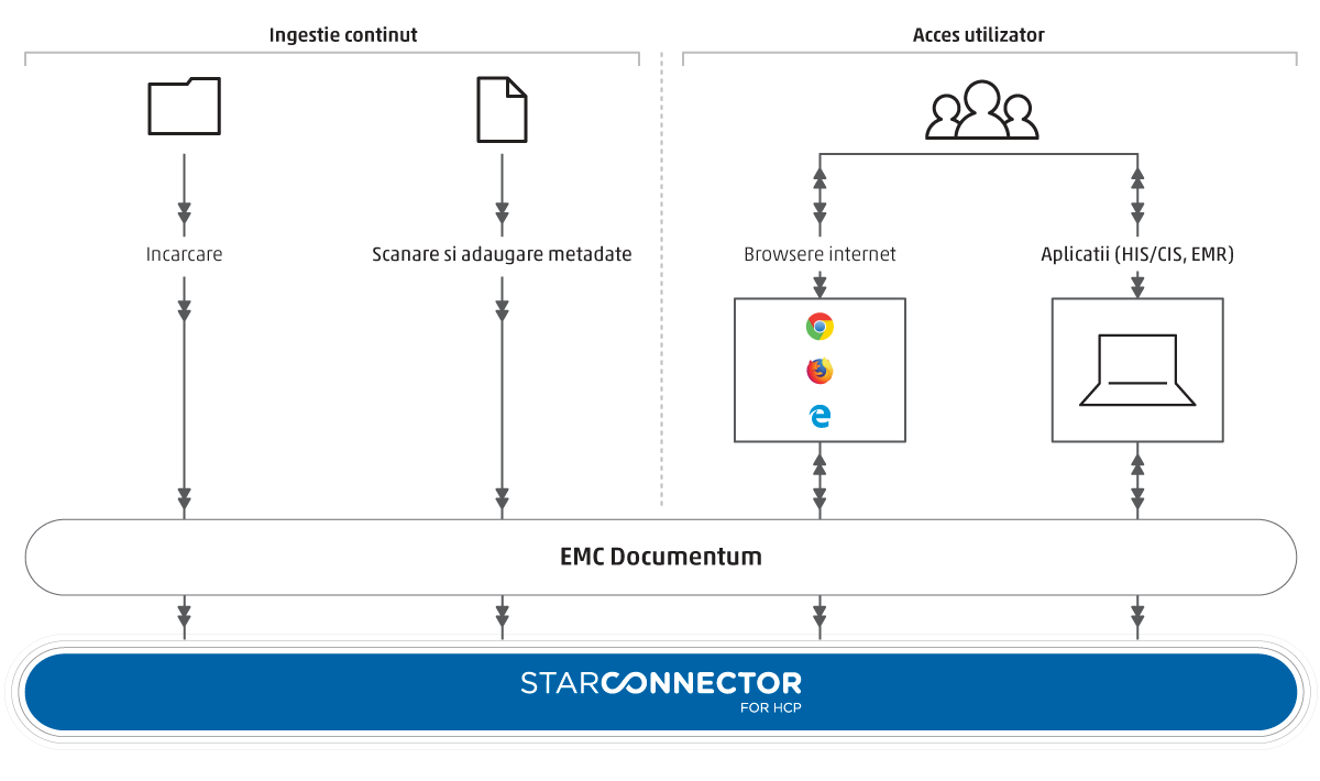 Star Storage Star Documentum Connector HCP