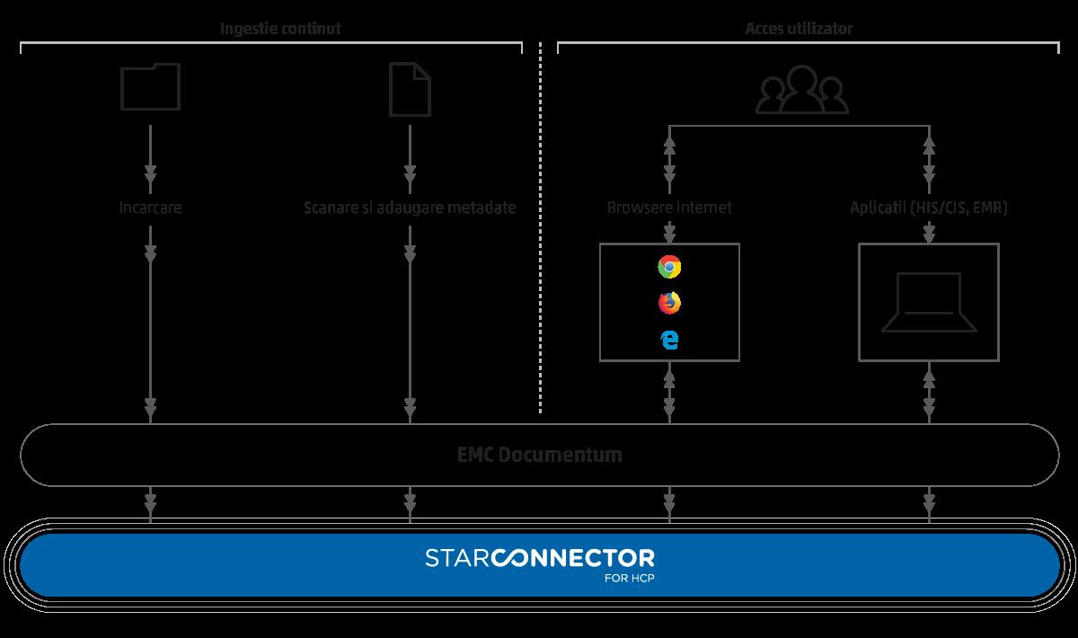 Star Storage Star Documentum Connector HCP
