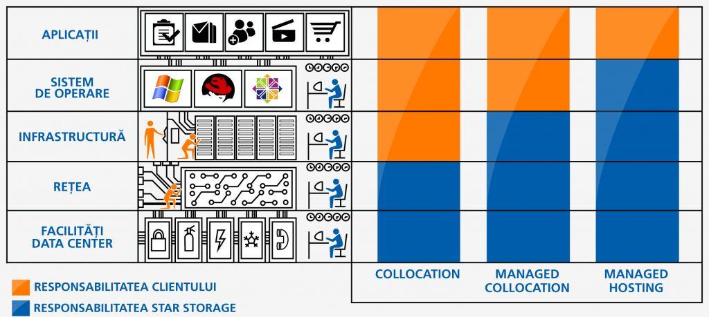 Star Storage Servicii de gazduire a echipamentelor IT