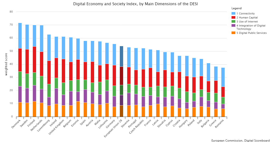 Digital Economy and Society