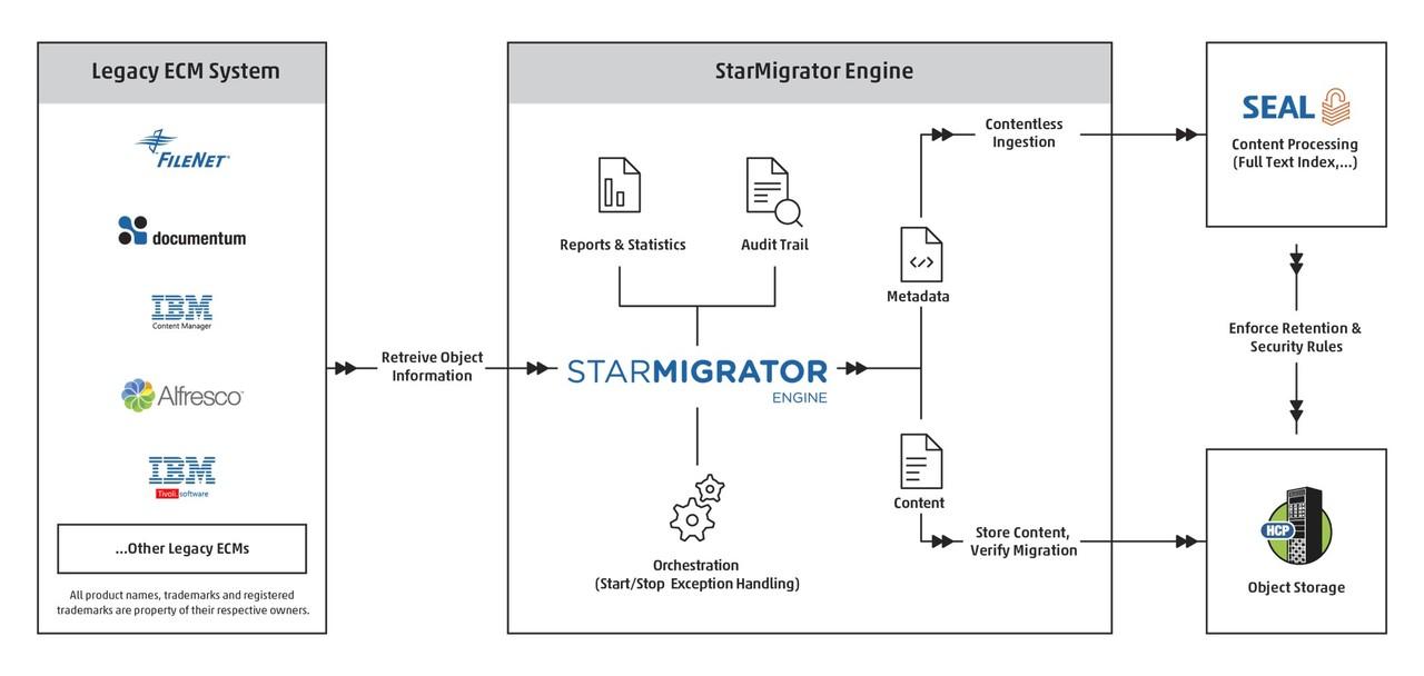 StarMigrator Engine